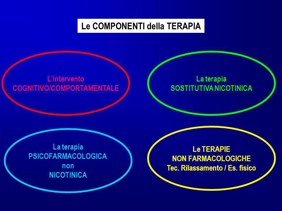 Lintervento COGNITIVO/COMPORTAMENTALE La terapia SOSTITUTIVA NICOTINICA La terapia PSICOFARMACOLOGICA non NICOTINICA Le COMPONENTI della TERAPIA Le TE