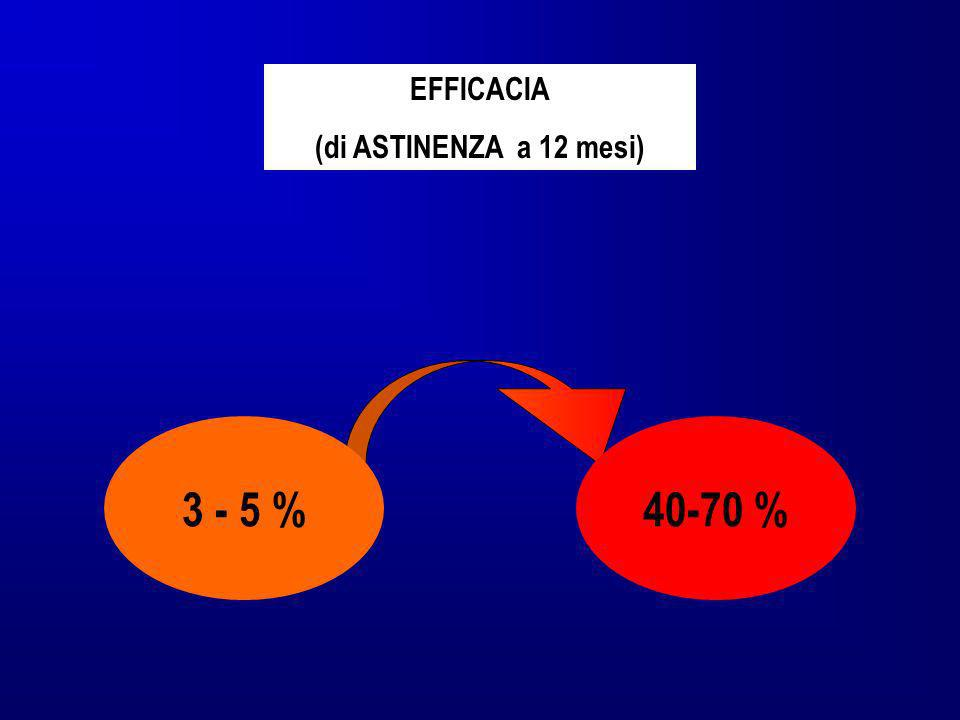 EFFICACIA (di ASTINENZA a 12 mesi) 40-70 %3 - 5 %