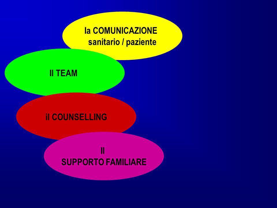 Ia COMUNICAZIONE sanitario / paziente Il TEAM il COUNSELLING Il SUPPORTO FAMILIARE