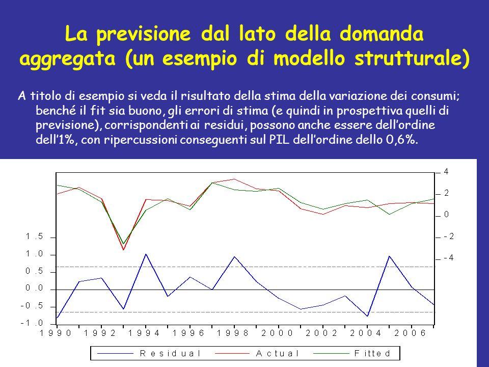 La previsione dal lato della domanda aggregata (un esempio di modello strutturale) A titolo di esempio si veda il risultato della stima della variazio