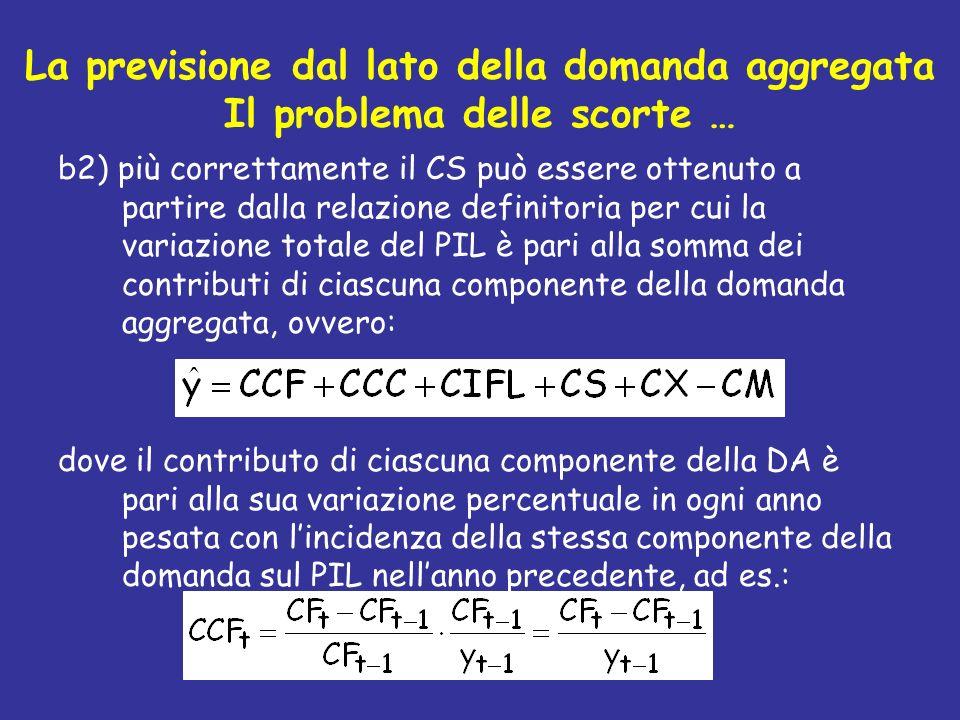 La previsione dal lato della domanda aggregata Il problema delle scorte … b2) più correttamente il CS può essere ottenuto a partire dalla relazione de