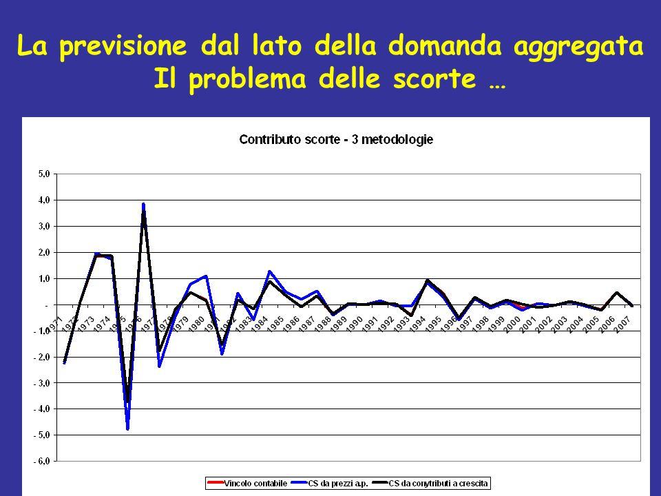La previsione dal lato della domanda aggregata Il problema delle scorte …