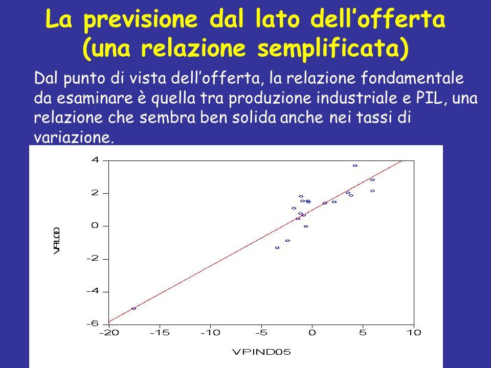 La previsione dal lato dellofferta (una relazione semplificata) Dal punto di vista dellofferta, la relazione fondamentale da esaminare è quella tra pr