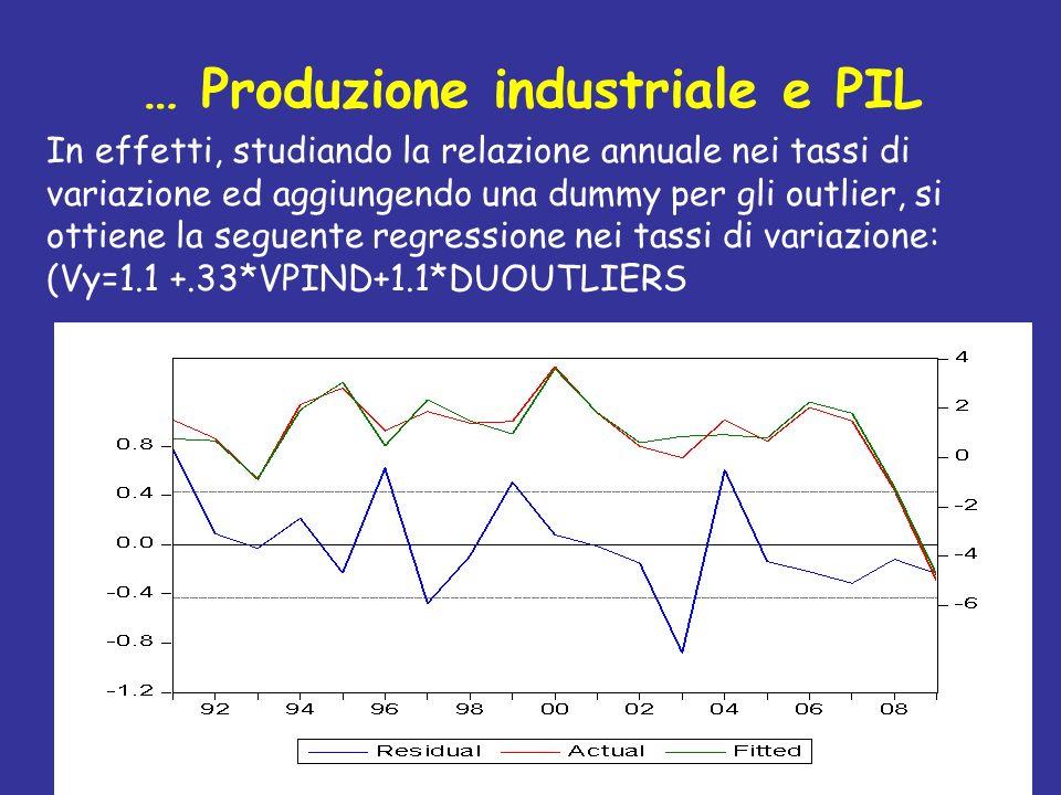 … Produzione industriale e PIL In effetti, studiando la relazione annuale nei tassi di variazione ed aggiungendo una dummy per gli outlier, si ottiene
