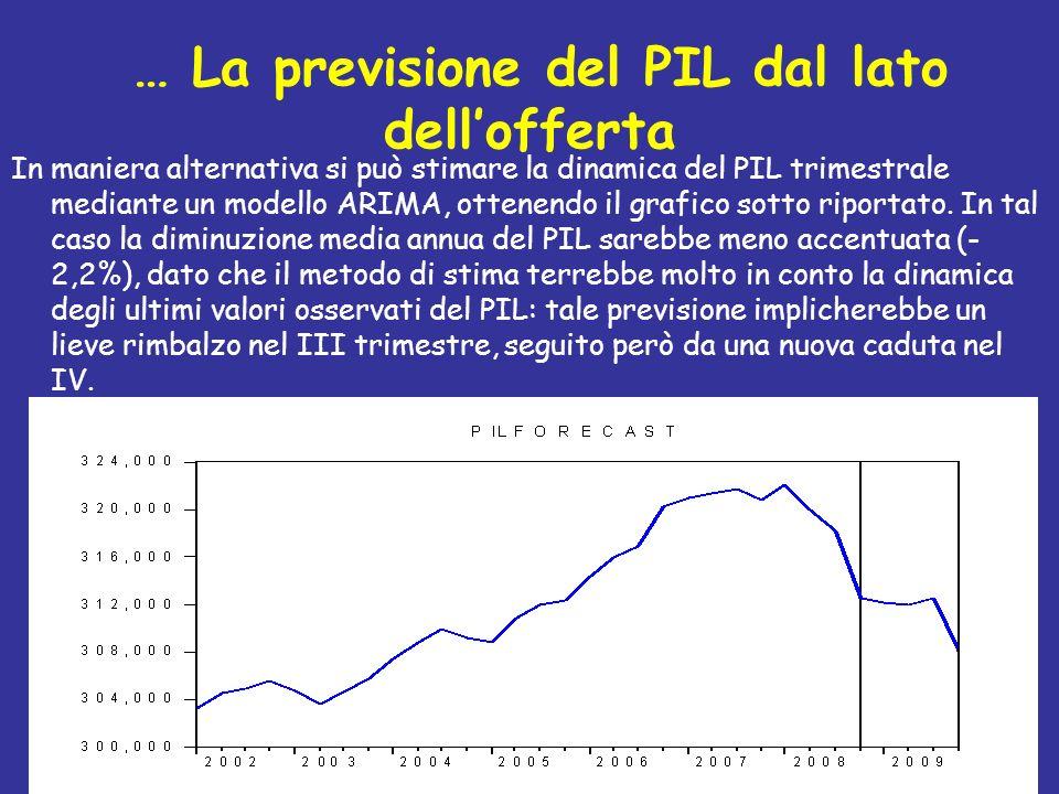 … La previsione del PIL dal lato dellofferta In maniera alternativa si può stimare la dinamica del PIL trimestrale mediante un modello ARIMA, ottenend