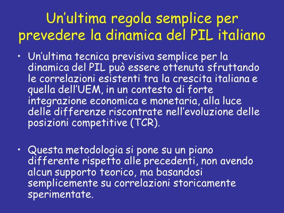 Unultima regola semplice per prevedere la dinamica del PIL italiano Unultima tecnica previsiva semplice per la dinamica del PIL può essere ottenuta sf