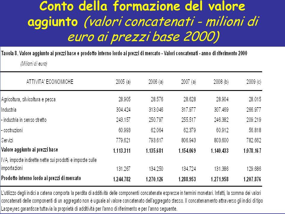 Conto della formazione del valore aggiunto (valori concatenati - milioni di euro ai prezzi base 2000)