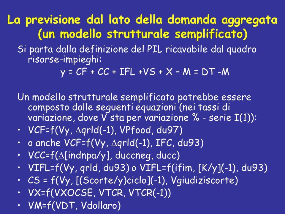 La previsione dal lato della domanda aggregata (un modello strutturale semplificato) Si parta dalla definizione del PIL ricavabile dal quadro risorse-
