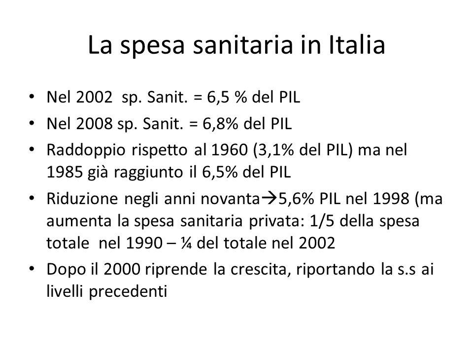 La spesa sanitaria in Italia Nel 2002 sp. Sanit. = 6,5 % del PIL Nel 2008 sp. Sanit. = 6,8% del PIL Raddoppio rispetto al 1960 (3,1% del PIL) ma nel 1