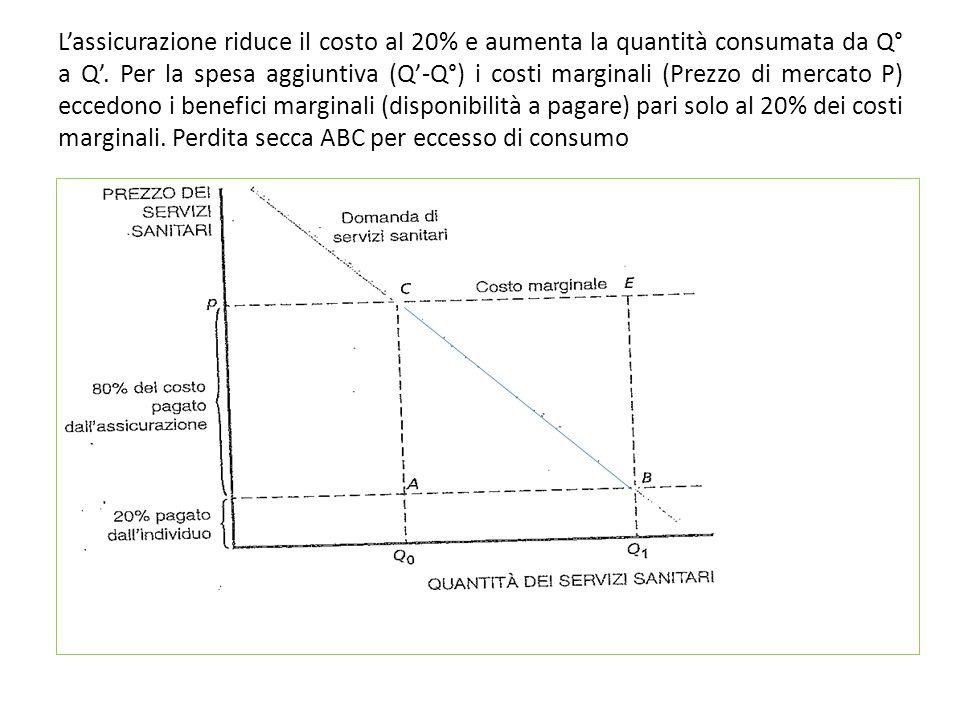 Lassicurazione riduce il costo al 20% e aumenta la quantità consumata da Q° a Q. Per la spesa aggiuntiva (Q-Q°) i costi marginali (Prezzo di mercato P