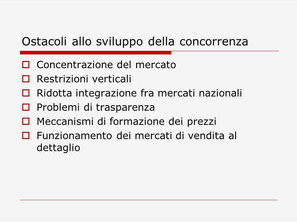 Ostacoli allo sviluppo della concorrenza Concentrazione del mercato Restrizioni verticali Ridotta integrazione fra mercati nazionali Problemi di trasp