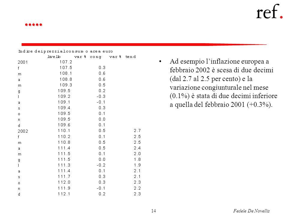 Fedele De Novellis14..... Ad esempio linflazione europea a febbraio 2002 è scesa di due decimi (dal 2.7 al 2.5 per cento) e la variazione congiuntural