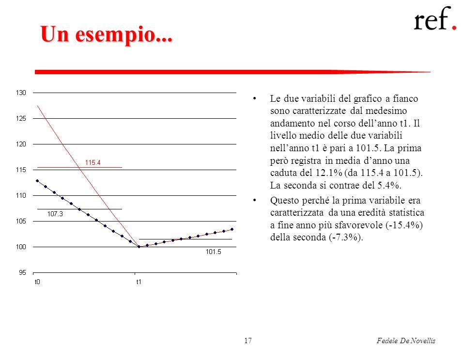 Fedele De Novellis17 Un esempio... Le due variabili del grafico a fianco sono caratterizzate dal medesimo andamento nel corso dellanno t1. Il livello