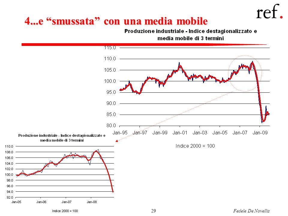Fedele De Novellis29 4...e smussata con una media mobile