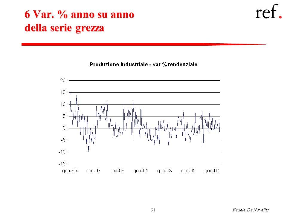 Fedele De Novellis31 6 Var. % anno su anno della serie grezza