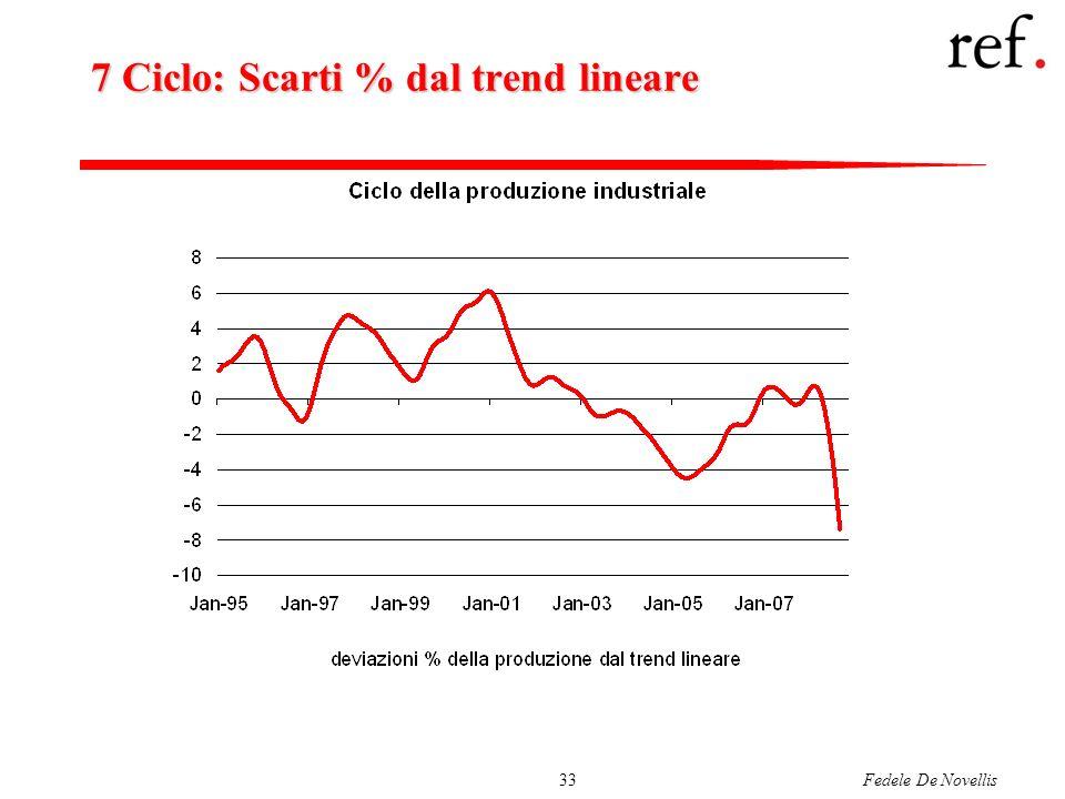 Fedele De Novellis33 7 Ciclo: Scarti % dal trend lineare