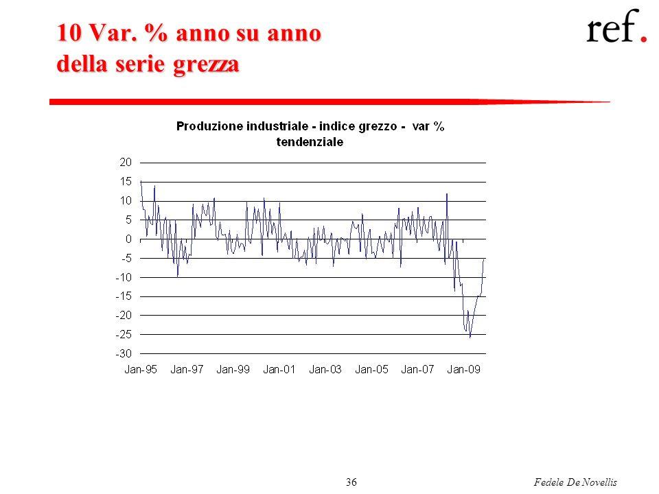 Fedele De Novellis36 10 Var. % anno su anno della serie grezza