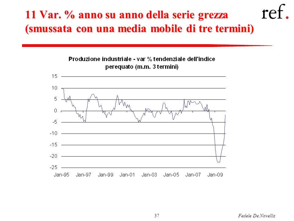 Fedele De Novellis37 11 Var. % anno su anno della serie grezza (smussata con una media mobile di tre termini)