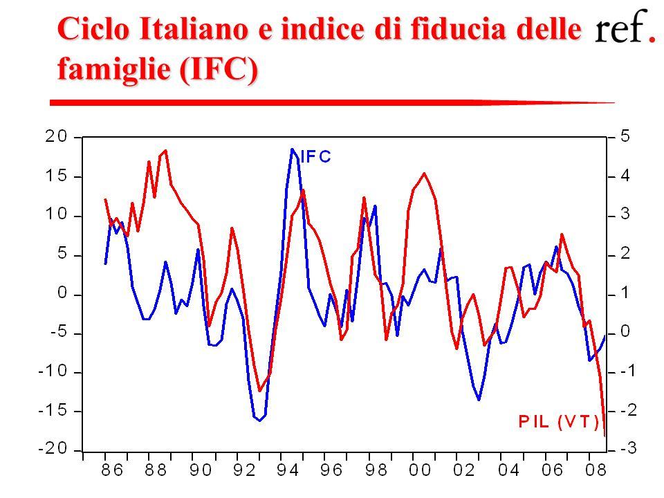 Fedele De NovellisGli indicatori congiunturali 2: Gli indicatori qualitativi 11 Ciclo Italiano e indice di fiducia delle famiglie (IFC)