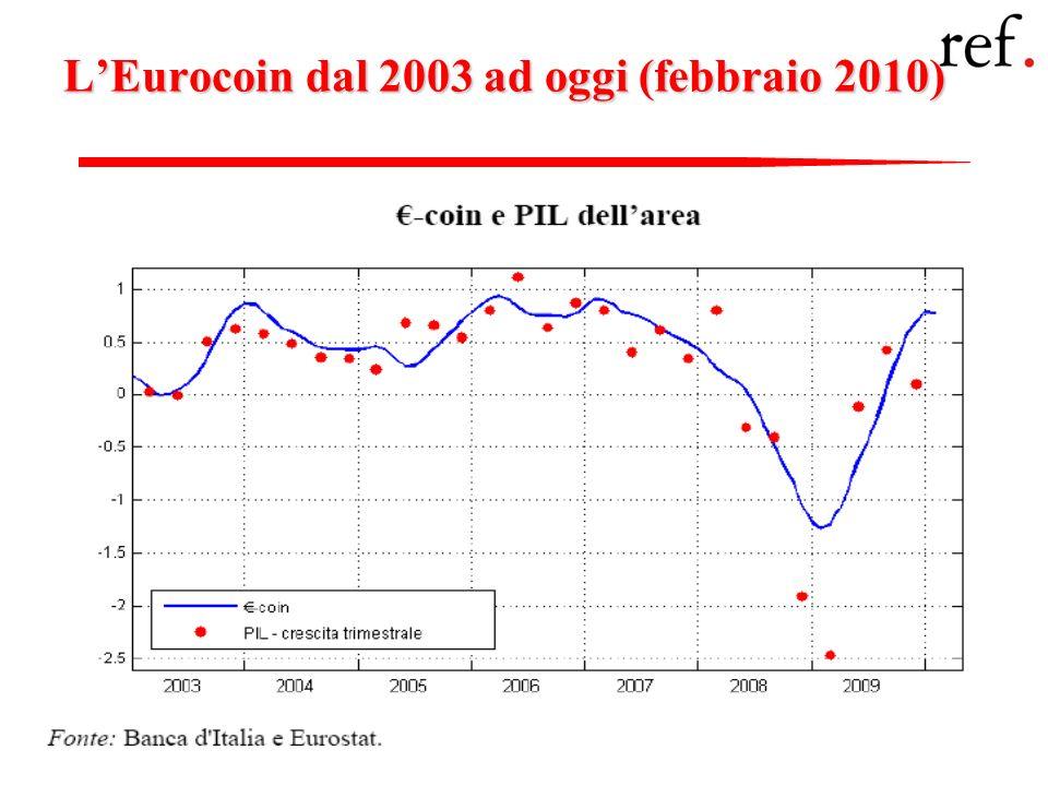 Fedele De NovellisGli indicatori congiunturali 2: Gli indicatori qualitativi 63 LEurocoin dal 2003 ad oggi (febbraio 2010)