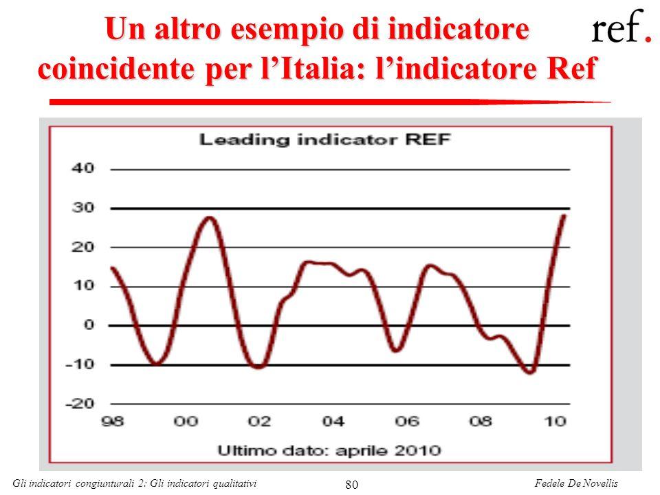 Fedele De NovellisGli indicatori congiunturali 2: Gli indicatori qualitativi 80 Un altro esempio di indicatore coincidente per lItalia: lindicatore Re