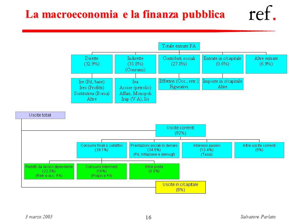 Salvatore Parlato3 marzo 2005 16 La macroeconomia e la finanza pubblica