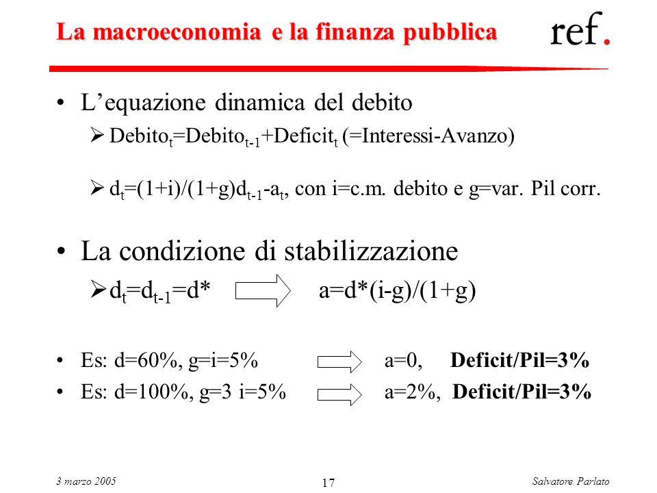Salvatore Parlato3 marzo 2005 17 La macroeconomia e la finanza pubblica Lequazione dinamica del debito Debito t =Debito t-1 +Deficit t (=Interessi-Avanzo) d t =(1+i)/(1+g)d t-1 -a t, con i=c.m.