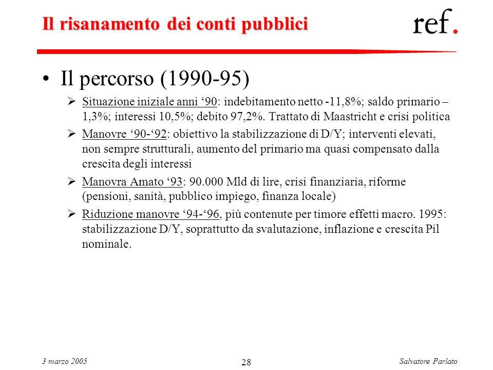Salvatore Parlato3 marzo 2005 28 Il risanamento dei conti pubblici Il percorso (1990-95) Situazione iniziale anni 90: indebitamento netto -11,8%; saldo primario – 1,3%; interessi 10,5%; debito 97,2%.