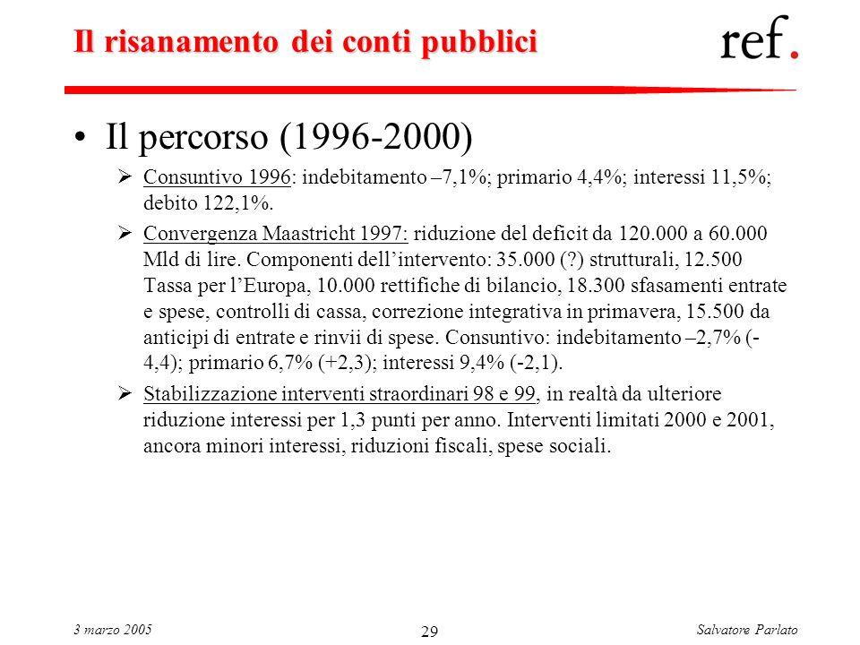 Salvatore Parlato3 marzo 2005 29 Il risanamento dei conti pubblici Il percorso (1996-2000) Consuntivo 1996: indebitamento –7,1%; primario 4,4%; interessi 11,5%; debito 122,1%.