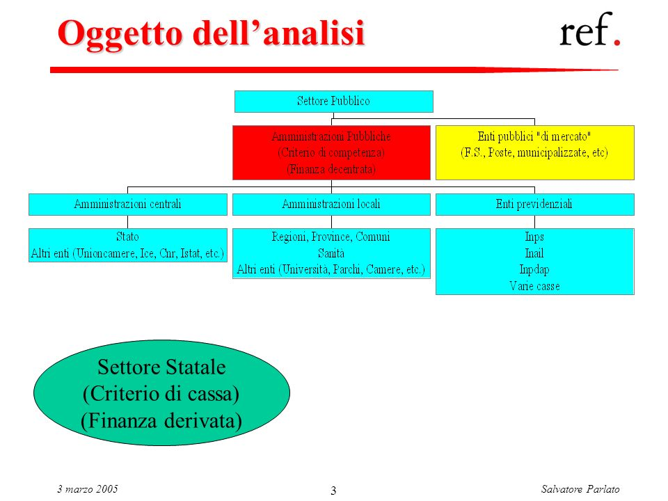 Salvatore Parlato3 marzo 2005 3 Oggetto dellanalisi Settore Statale (Criterio di cassa) (Finanza derivata)