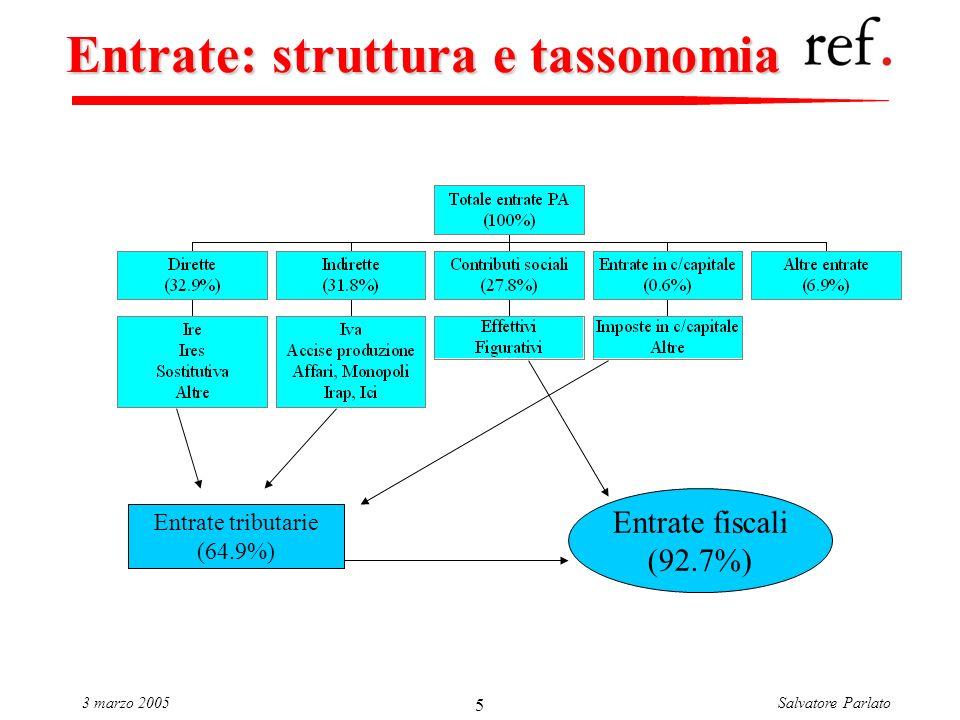 Salvatore Parlato3 marzo 2005 5 Entrate: struttura e tassonomia Entrate tributarie (64.9%) Entrate fiscali (92.7%)