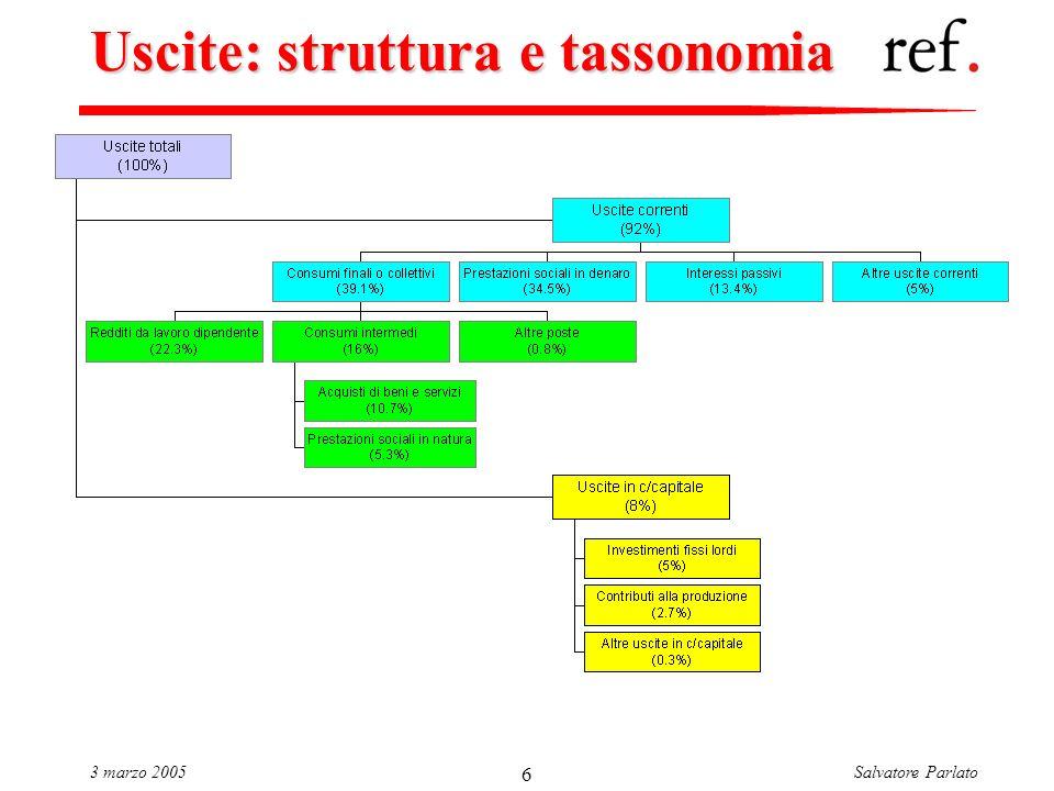 Salvatore Parlato3 marzo 2005 6 Uscite: struttura e tassonomia