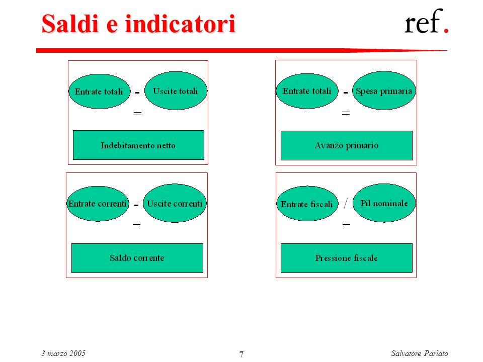 Salvatore Parlato3 marzo 2005 7 Saldi e indicatori