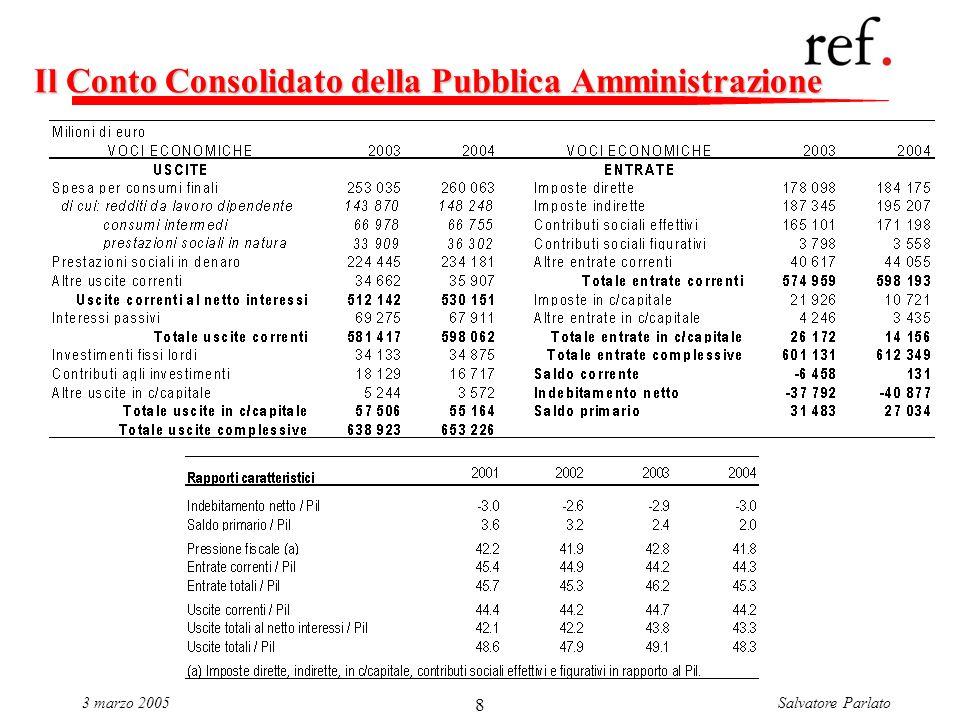 Salvatore Parlato3 marzo 2005 8 Il Conto Consolidato della Pubblica Amministrazione