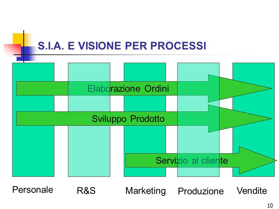 10 S.I.A. E VISIONE PER PROCESSI Personale R&SMarketing Produzione Vendite Elaborazione Ordini Sviluppo Prodotto Servizio al cliente
