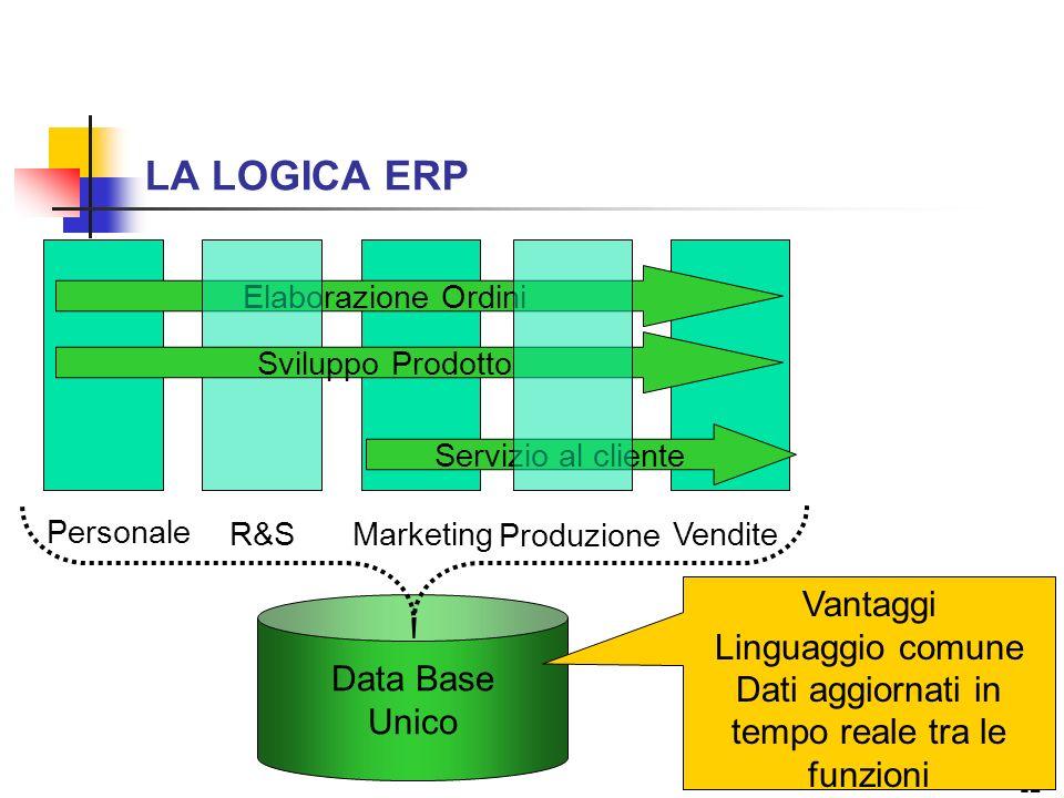 12 LA LOGICA ERP Personale R&SMarketing Produzione Vendite Elaborazione Ordini Sviluppo Prodotto Servizio al cliente Data Base Unico Vantaggi Linguagg