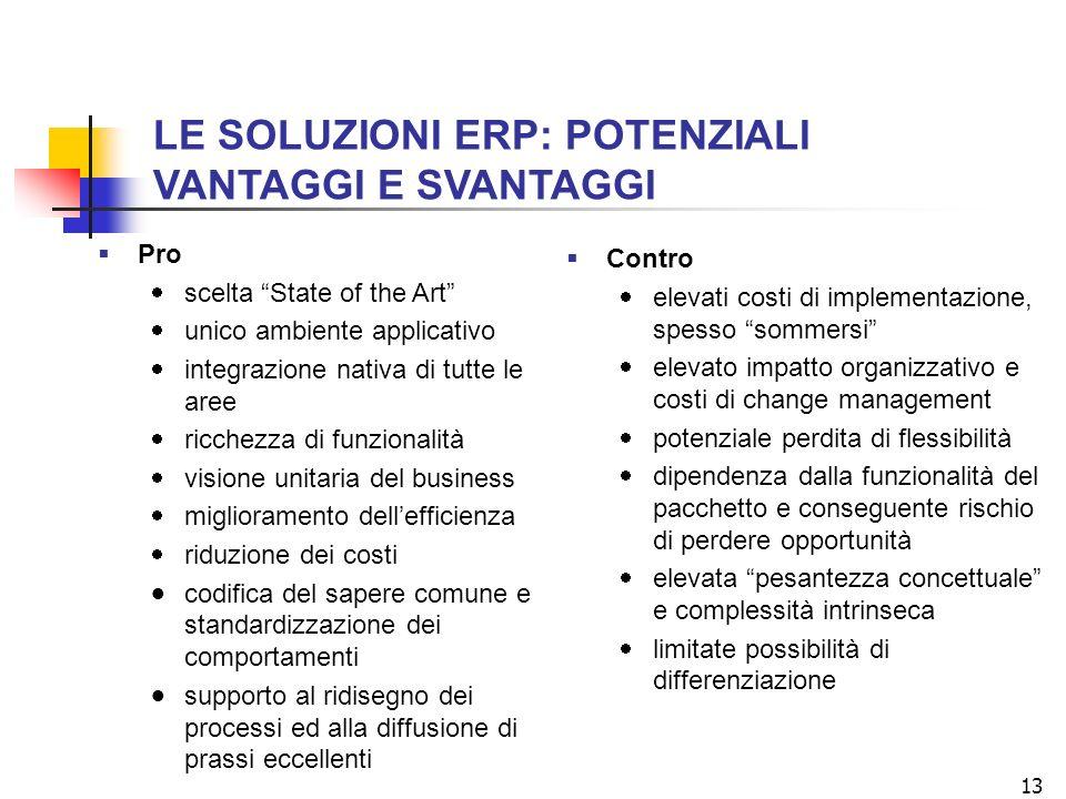 13 Pro scelta State of the Art unico ambiente applicativo integrazione nativa di tutte le aree ricchezza di funzionalità visione unitaria del business