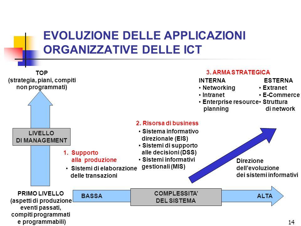 14 EVOLUZIONE DELLE APPLICAZIONI ORGANIZZATIVE DELLE ICT 1. Supporto alla produzione 2. Risorsa di business 3. ARMA STRATEGICA Sistemi di elaborazione