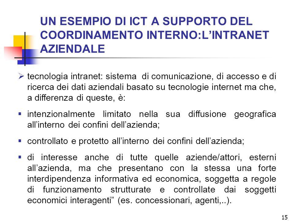 15 UN ESEMPIO DI ICT A SUPPORTO DEL COORDINAMENTO INTERNO:LINTRANET AZIENDALE tecnologia intranet: sistema di comunicazione, di accesso e di ricerca d