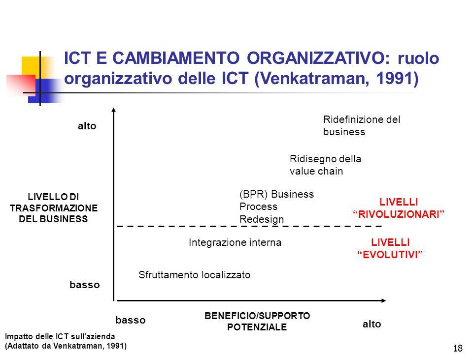 18 BENEFICIO/SUPPORTO POTENZIALE LIVELLO DI TRASFORMAZIONE DEL BUSINESS basso alto Sfruttamento localizzato Integrazione interna (BPR) Business Proces