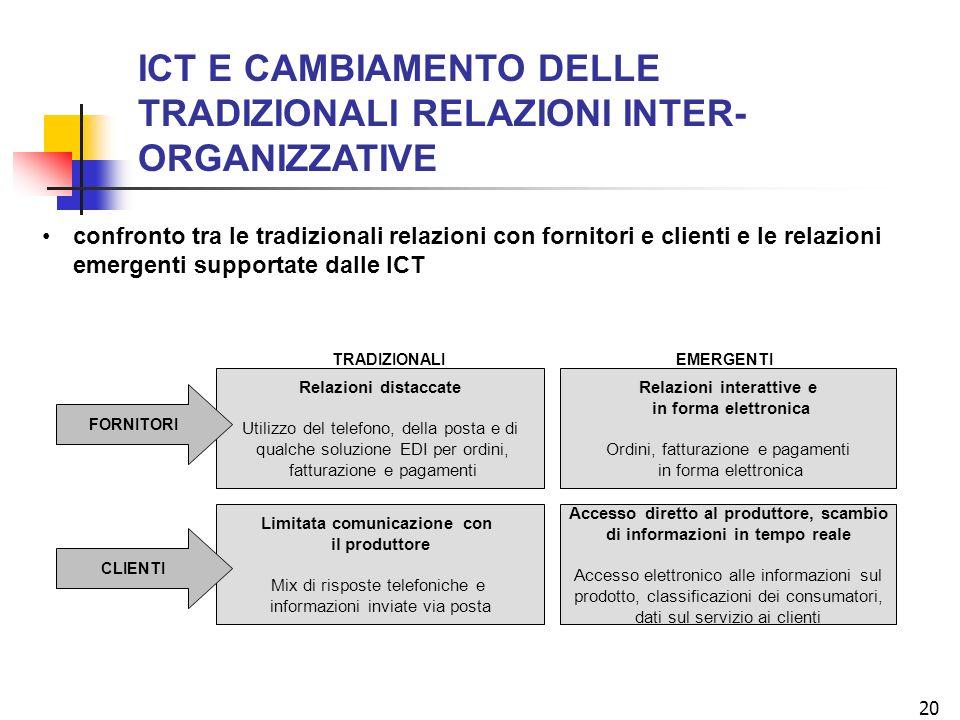 20 ICT E CAMBIAMENTO DELLE TRADIZIONALI RELAZIONI INTER- ORGANIZZATIVE Limitata comunicazione con il produttore Mix di risposte telefoniche e informaz