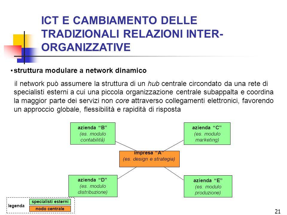 21 ICT E CAMBIAMENTO DELLE TRADIZIONALI RELAZIONI INTER- ORGANIZZATIVE struttura modulare a network dinamico il network può assumere la struttura di un hub centrale circondato da una rete di specialisti esterni a cui una piccola organizzazione centrale subappalta e coordina la maggior parte dei servizi non core attraverso collegamenti elettronici, favorendo un approccio globale, flessibilità e rapidità di risposta azienda B (es.