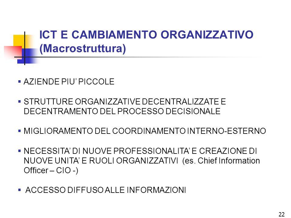 22 ICT E CAMBIAMENTO ORGANIZZATIVO (Macrostruttura) AZIENDE PIU PICCOLE STRUTTURE ORGANIZZATIVE DECENTRALIZZATE E DECENTRAMENTO DEL PROCESSO DECISIONALE MIGLIORAMENTO DEL COORDINAMENTO INTERNO-ESTERNO NECESSITA DI NUOVE PROFESSIONALITA E CREAZIONE DI NUOVE UNITA E RUOLI ORGANIZZATIVI (es.