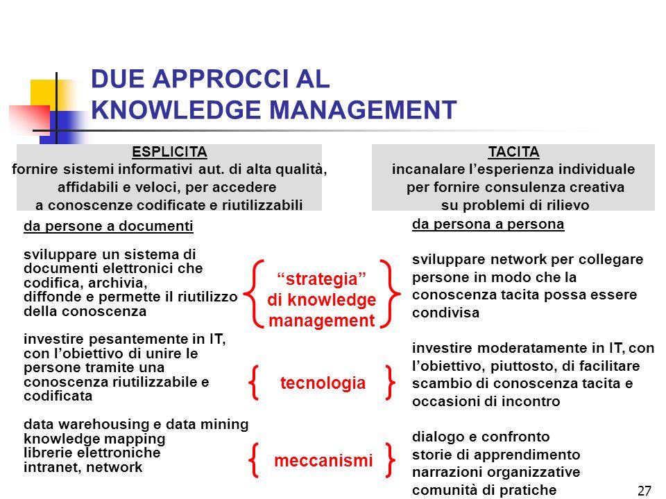 27 DUE APPROCCI AL KNOWLEDGE MANAGEMENT ESPLICITA fornire sistemi informativi aut. di alta qualità, affidabili e veloci, per accedere a conoscenze cod