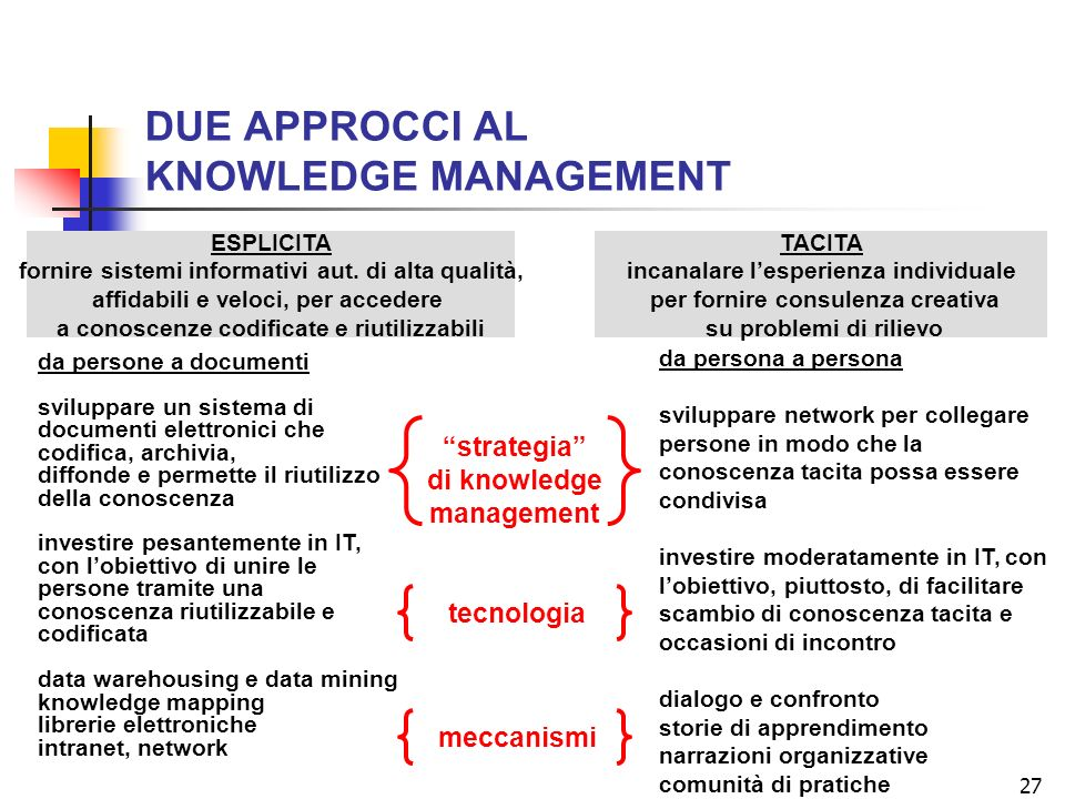 27 DUE APPROCCI AL KNOWLEDGE MANAGEMENT ESPLICITA fornire sistemi informativi aut.