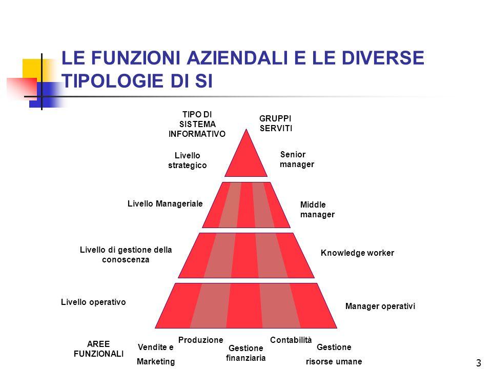 14 EVOLUZIONE DELLE APPLICAZIONI ORGANIZZATIVE DELLE ICT 1.