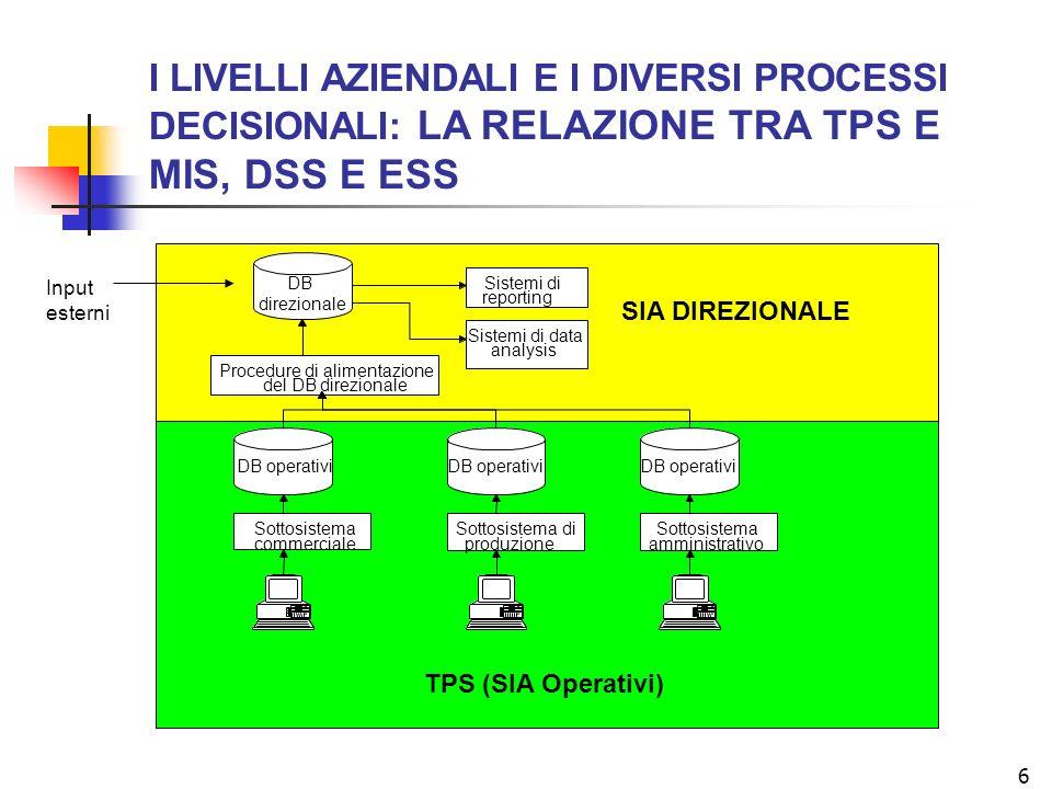 6 TPS (SIA Operativi) Sottosistema commerciale Sottosistema di produzione Sottosistema amministrativo Sistemi di reporting Sistemi di data analysis Procedure di alimentazione del DB direzionale DB operativi DB direzionale SIA DIREZIONALE Input esterni I LIVELLI AZIENDALI E I DIVERSI PROCESSI DECISIONALI: LA RELAZIONE TRA TPS E MIS, DSS E ESS