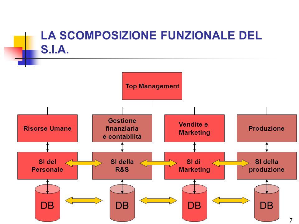 7 LA SCOMPOSIZIONE FUNZIONALE DEL S.I.A. Top Management Risorse Umane Gestione finanziaria e contabilità Vendite e Marketing Produzione SI del Persona
