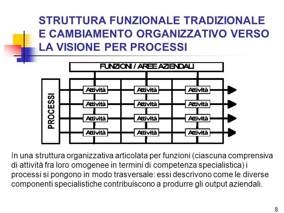 8 STRUTTURA FUNZIONALE TRADIZIONALE E CAMBIAMENTO ORGANIZZATIVO VERSO LA VISIONE PER PROCESSI In una struttura organizzativa articolata per funzioni (