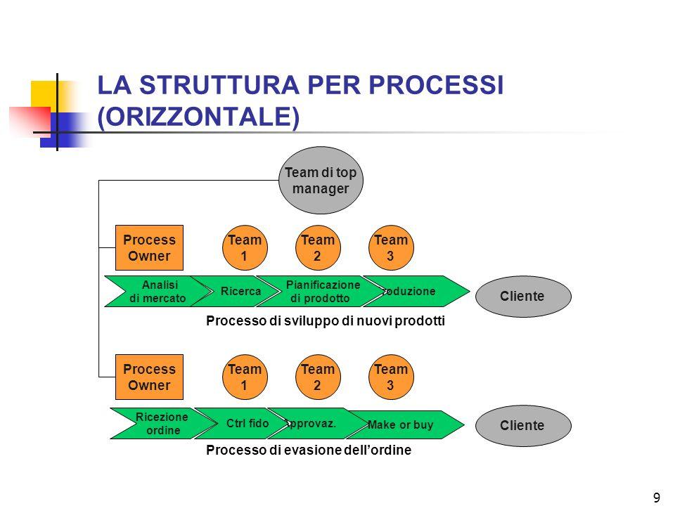 9 Team 3 Team 2 Team 1 Team di top manager Team 3 Team 2 Team 1 Cliente Process Owner Process Owner Produzione Pianificazione di prodotto Ricerca Analisi di mercato Processo di sviluppo di nuovi prodotti Make or buy Approvaz.